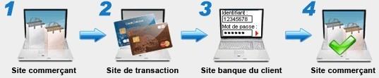 fonctionnement du paiement sécurisé guedo outillage