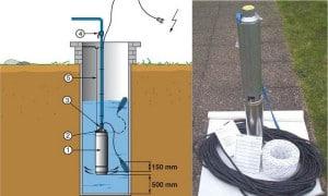 Pompe de puit : pompe immergée ou de surface pour puits profonds